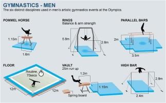 Men's apparatus.