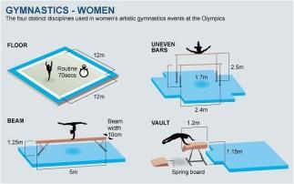 Women's apparatus.